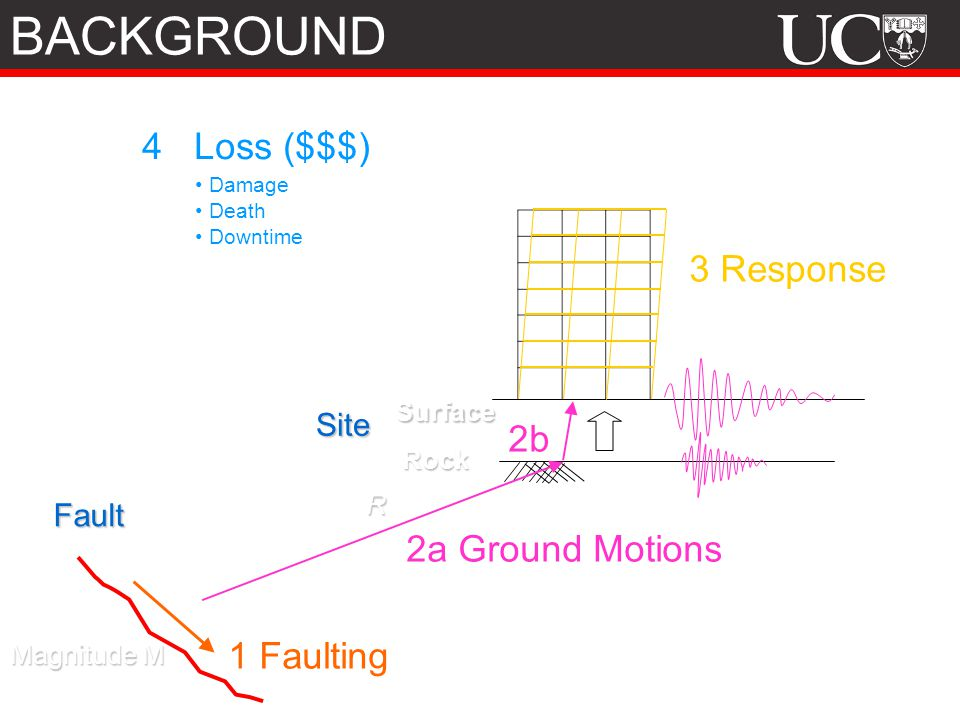 BACKGROUND 4 Loss ($$$) 3 Response 2b 2a Ground Motions 1 Faulting