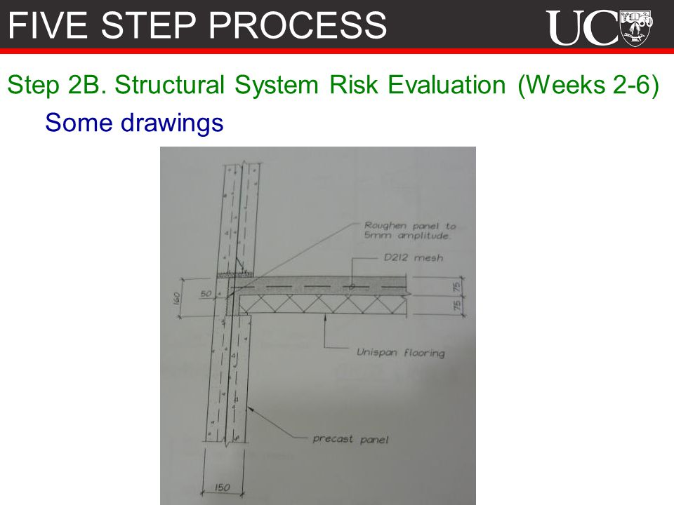 FIVE STEP PROCESS Step 2B. Structural System Risk Evaluation (Weeks 2-6) Some drawings. Things not discussed: