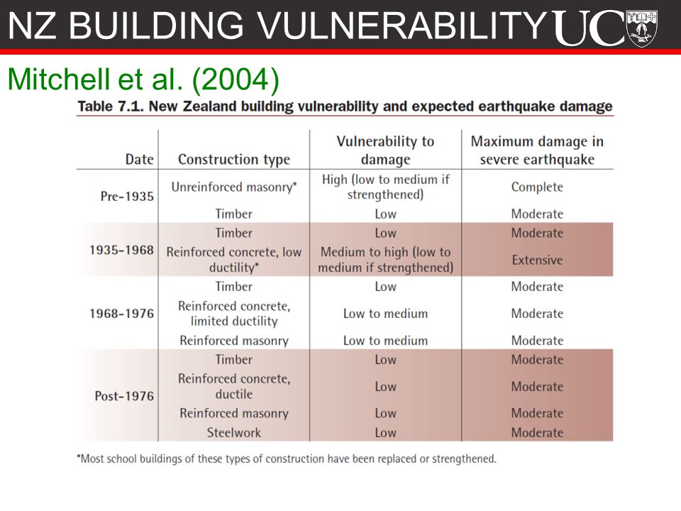 NZ BUILDING VULNERABILITY