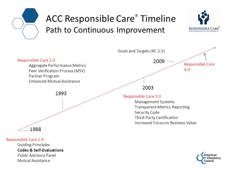 ACC Responsible Care® Timeline Path to Continuous Improvement