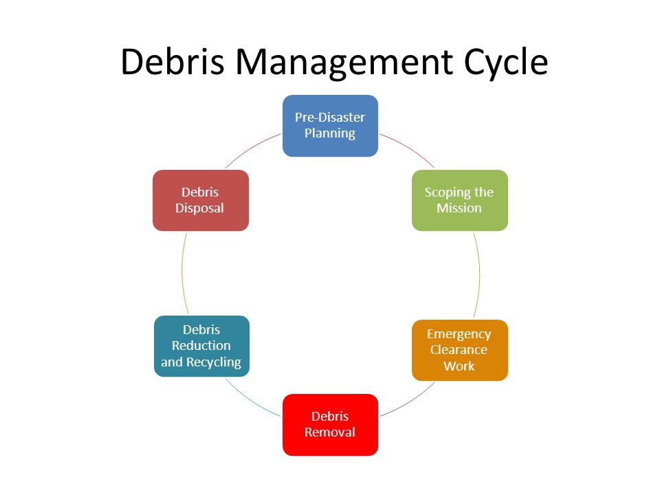 Debris Management Cycle