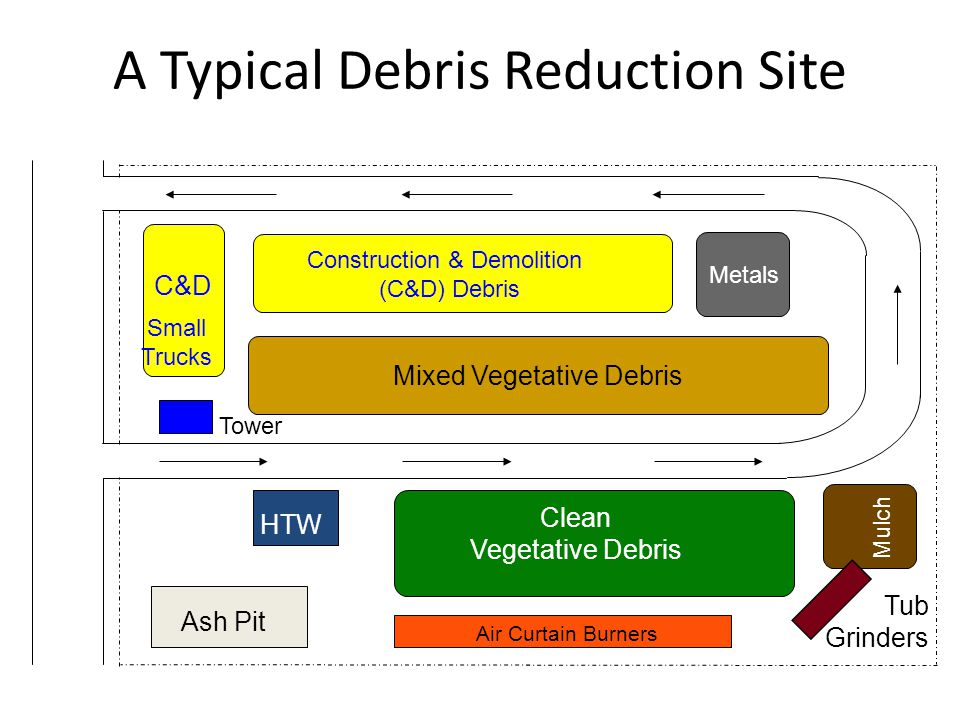 A Typical Debris Reduction Site