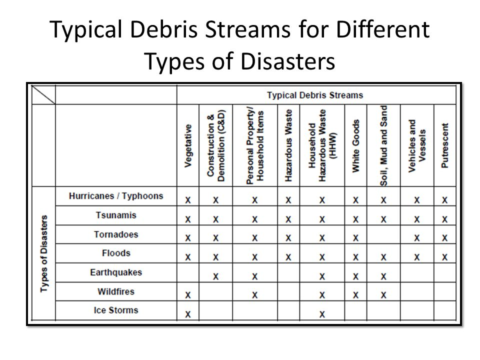Typical Debris Streams for Different Types of Disasters