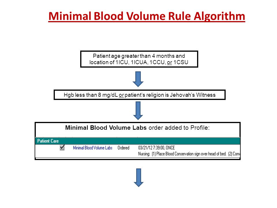Minimal Blood Volume Rule Algorithm
