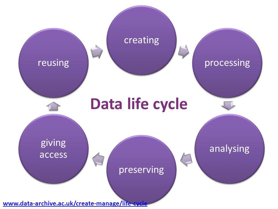 Data life cycle www.data-archive.ac.uk/create-manage/life-cycle
