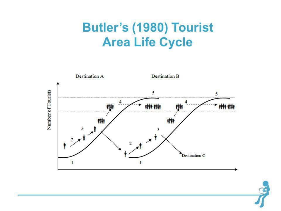 Butler's (1980) Tourist Area Life Cycle