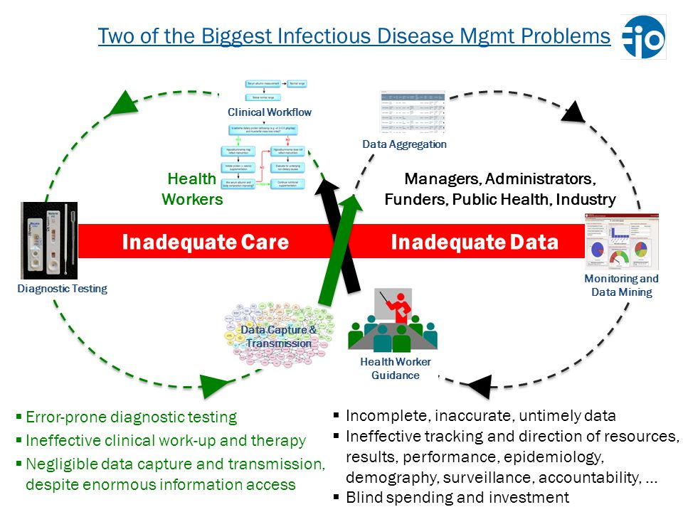Two of the Biggest Infectious Disease Mgmt Problems