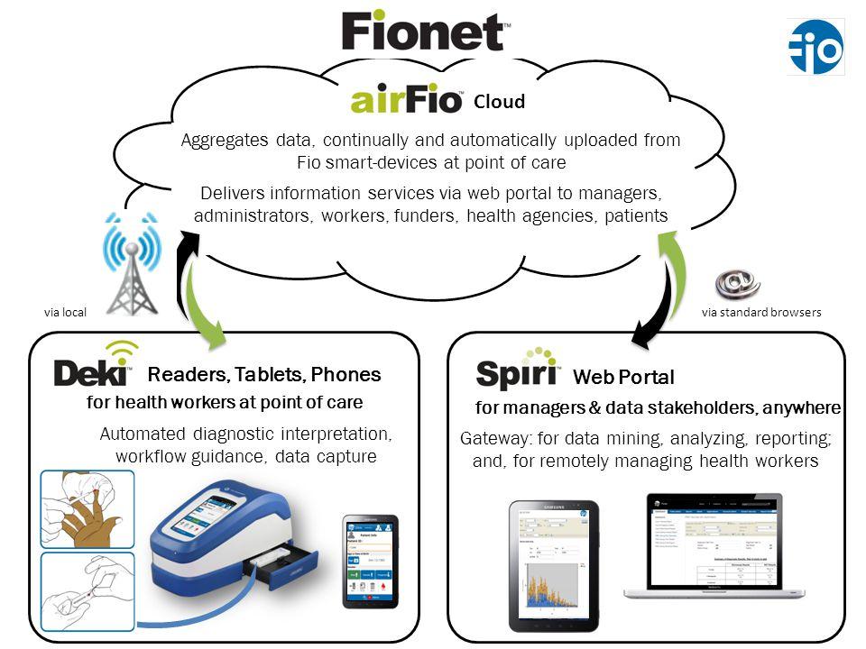 Readers, Tablets, Phones Web Portal