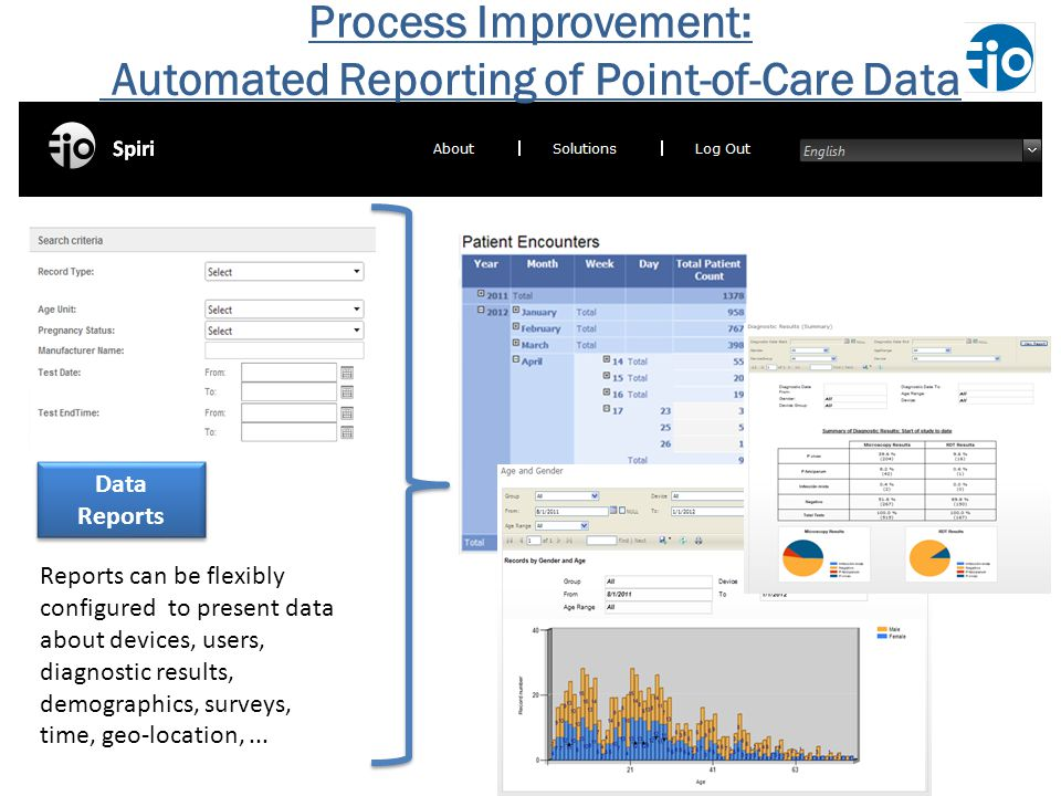 Automated Reporting of Point-of-Care Data