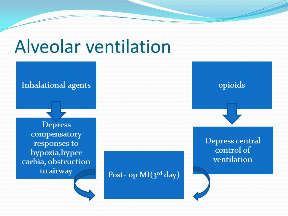 Depress central control of ventilation