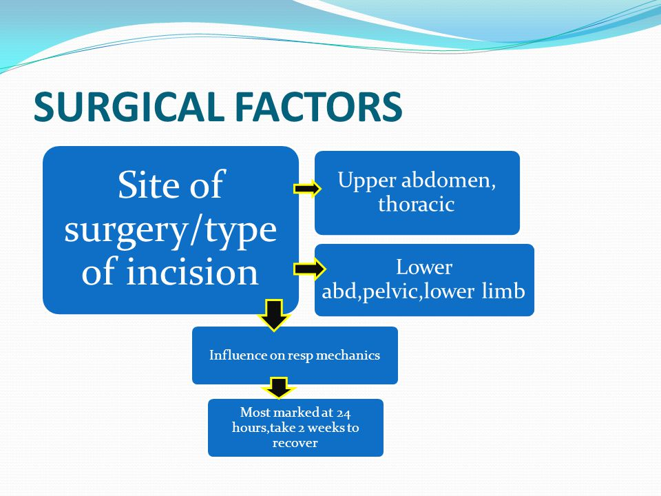 SURGICAL FACTORS Site of surgery/type of incision