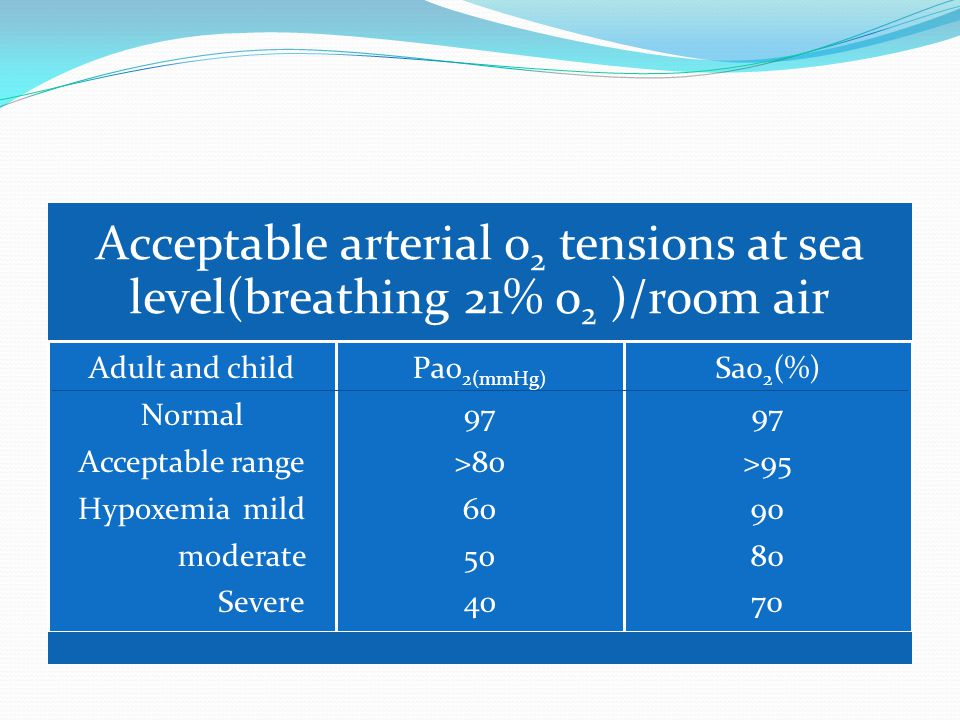 Acceptable arterial o2 tensions at sea level(breathing 21% o2 )/room air