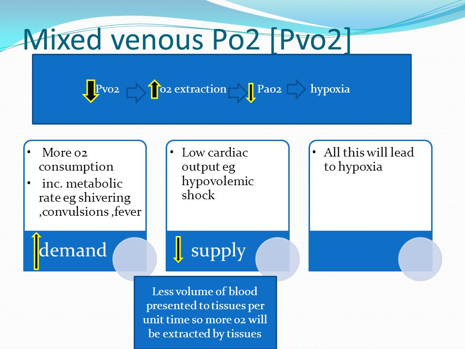 Pvo2 o2 extraction Pao2 hypoxia
