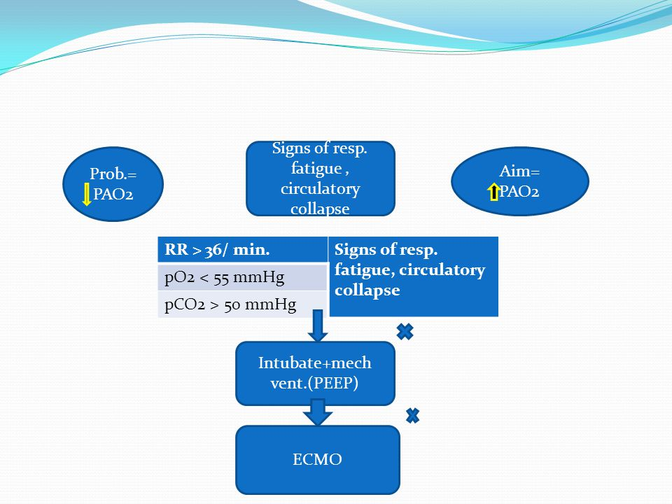Signs of resp. fatigue , circulatory collapse Prob.= PAO2 Aim= PAO2