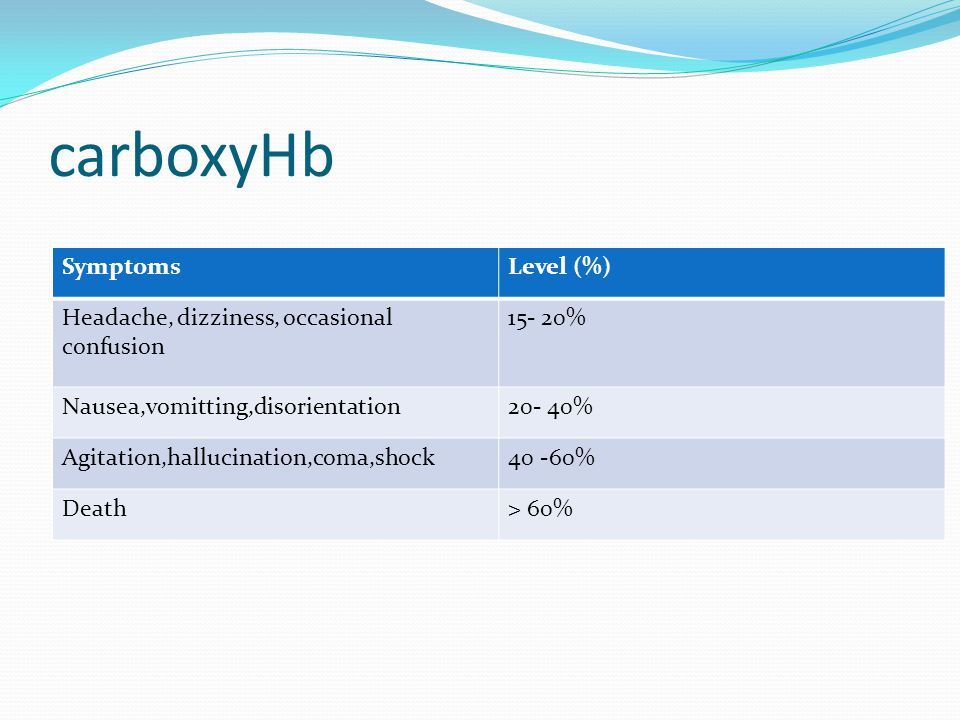 carboxyHb Symptoms Level (%) Headache, dizziness, occasional confusion