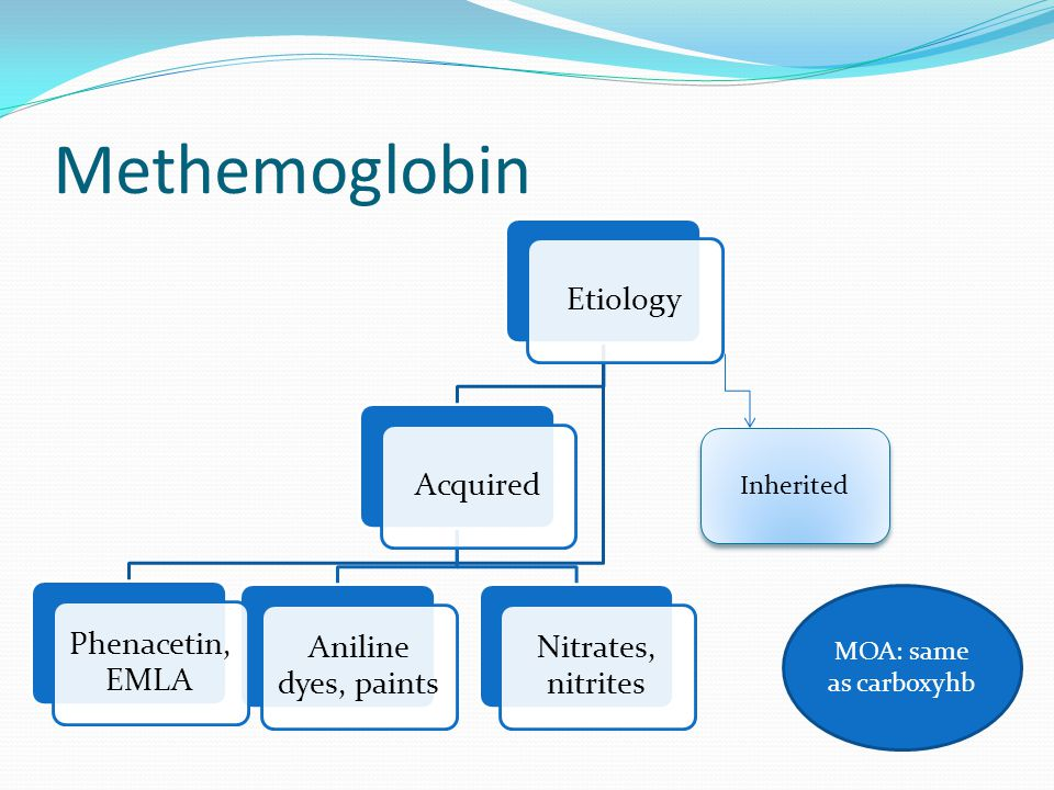 Methemoglobin Inherited MOA: same as carboxyhb Etiology Acquired
