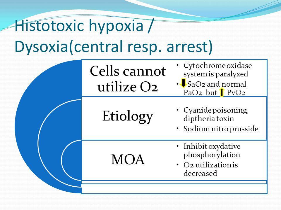 Histotoxic hypoxia / Dysoxia(central resp. arrest)