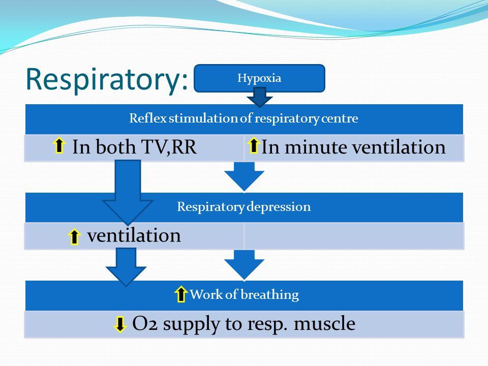 Respiratory: Hypoxia Reflex stimulation of respiratory centre