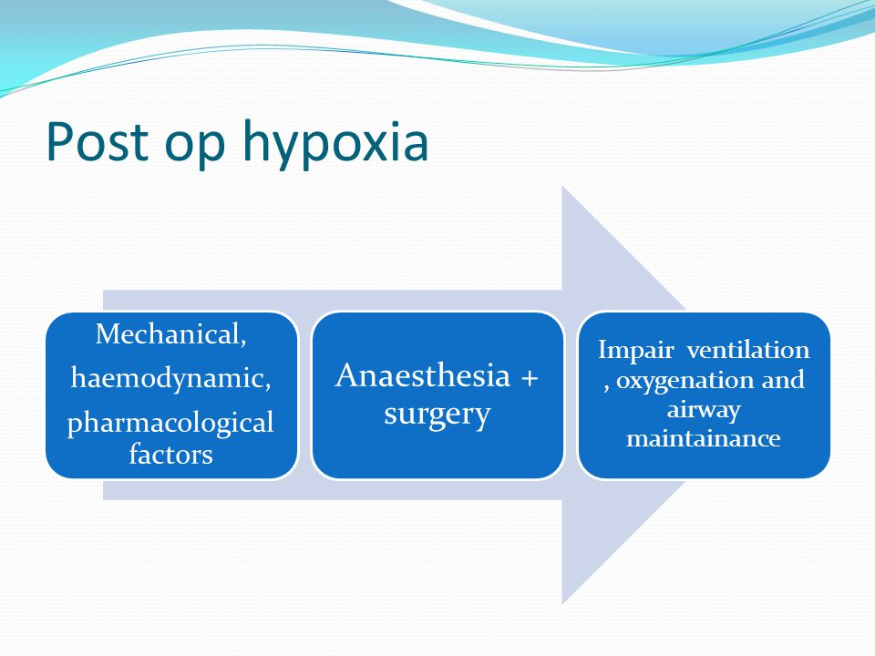 Post op hypoxia Anaesthesia + surgery Mechanical, haemodynamic,