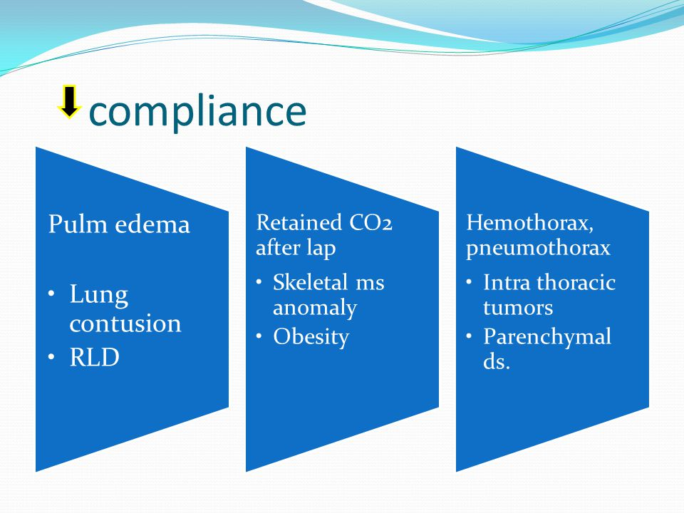 compliance Pulm edema Lung contusion RLD Retained CO2 after lap