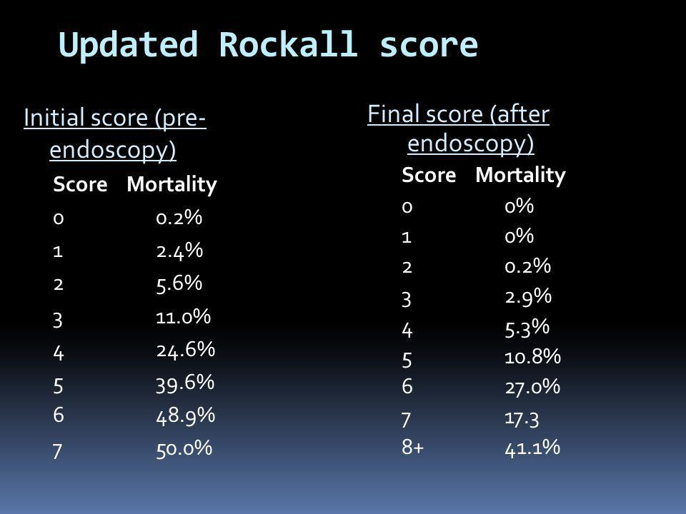 Updated Rockall score Initial score (pre- endoscopy)