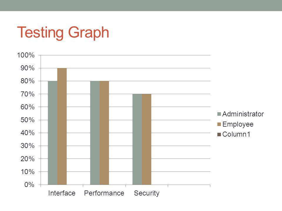 Testing Graph