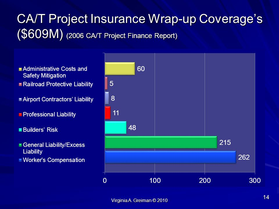 CA/T Project Insurance Wrap-up Coverage's ($609M) (2006 CA/T Project Finance Report)