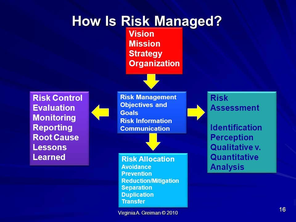 How Is Risk Managed Vision Mission Strategy Organization Risk Control