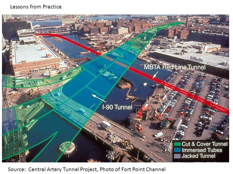 Lessons from Practice Source: Central Artery Tunnel Project, Photo of Fort Point Channel