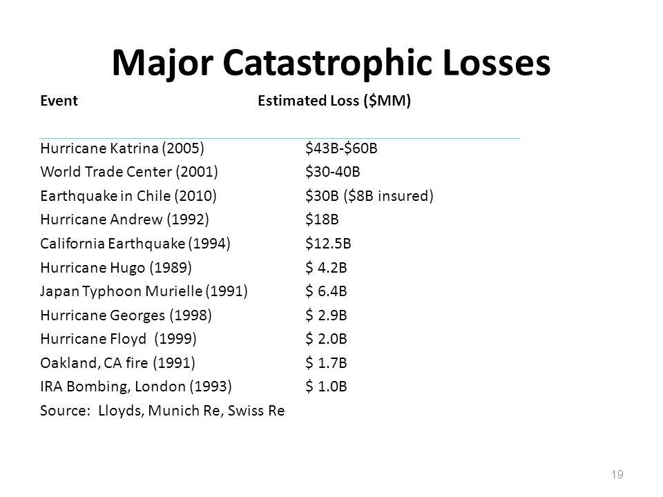 Major Catastrophic Losses