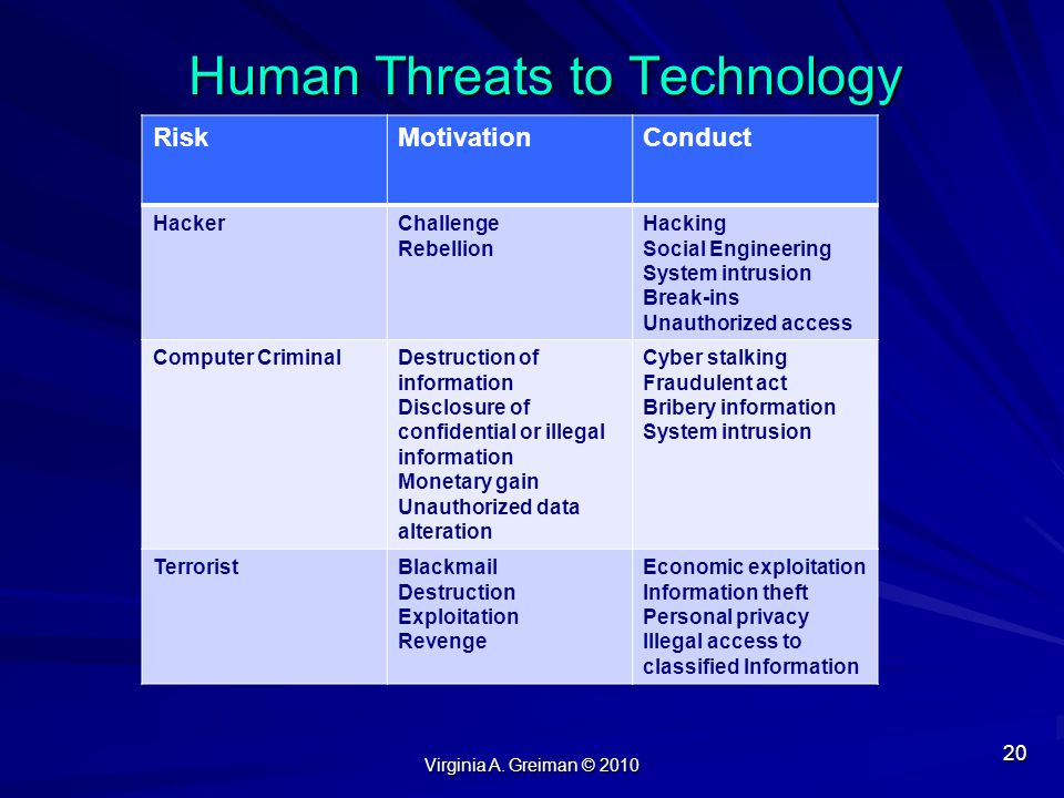 Human Threats to Technology
