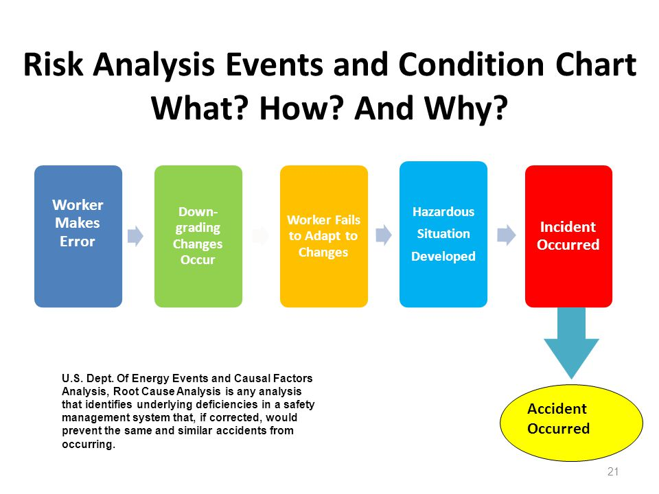 Risk Analysis Events and Condition Chart What How And Why