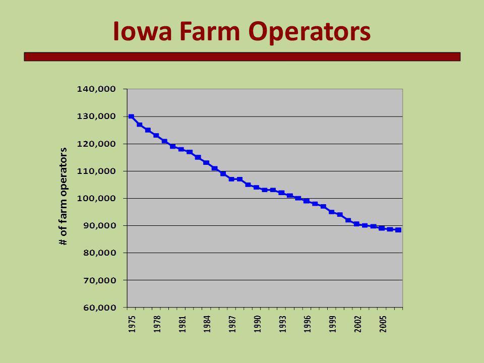 Iowa Farm Operators # of farm operators