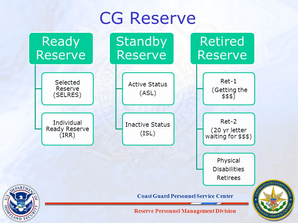 CG Reserve Ready Reserve Standby Reserve Retired Reserve