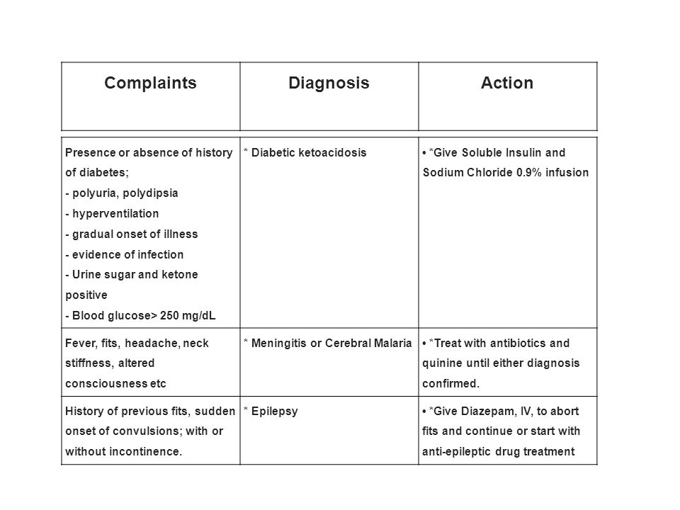 Complaints Diagnosis Action