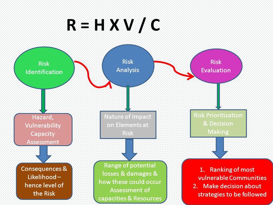 R = H X V / C Risk Analysis Risk Identification Risk Evaluation