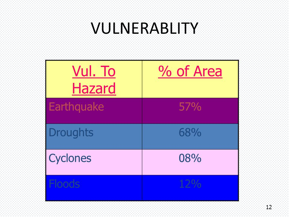 VULNERABLITY Vul. To Hazard % of Area Earthquake 57% Droughts 68%