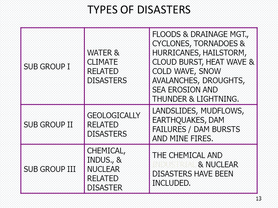 TYPES OF DISASTERS Sub Group I. Water & Climate Related Disasters.