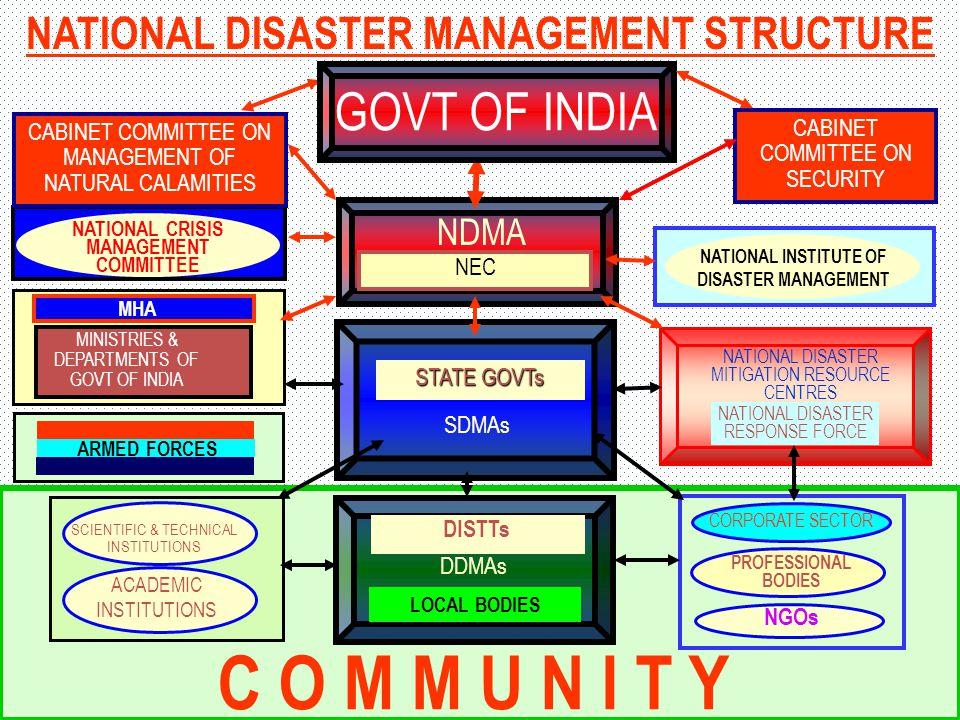 C O M M U N I T Y GOVT OF INDIA NATIONAL DISASTER MANAGEMENT STRUCTURE