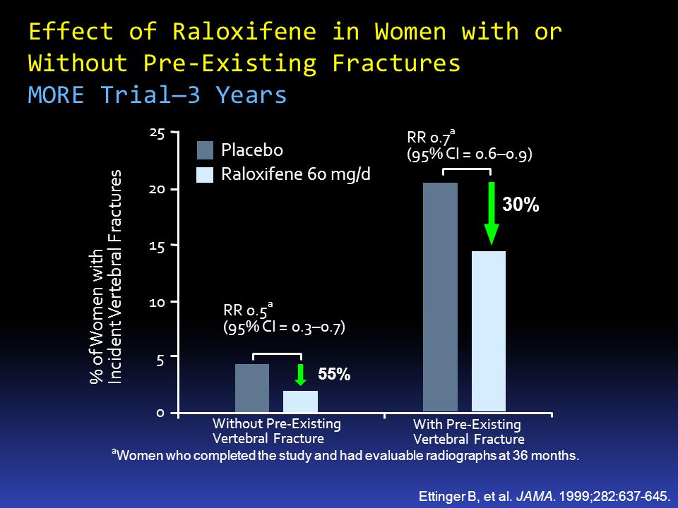 Effect of Raloxifene in Women with or Without Pre-Existing Fractures MORE Trial—3 Years