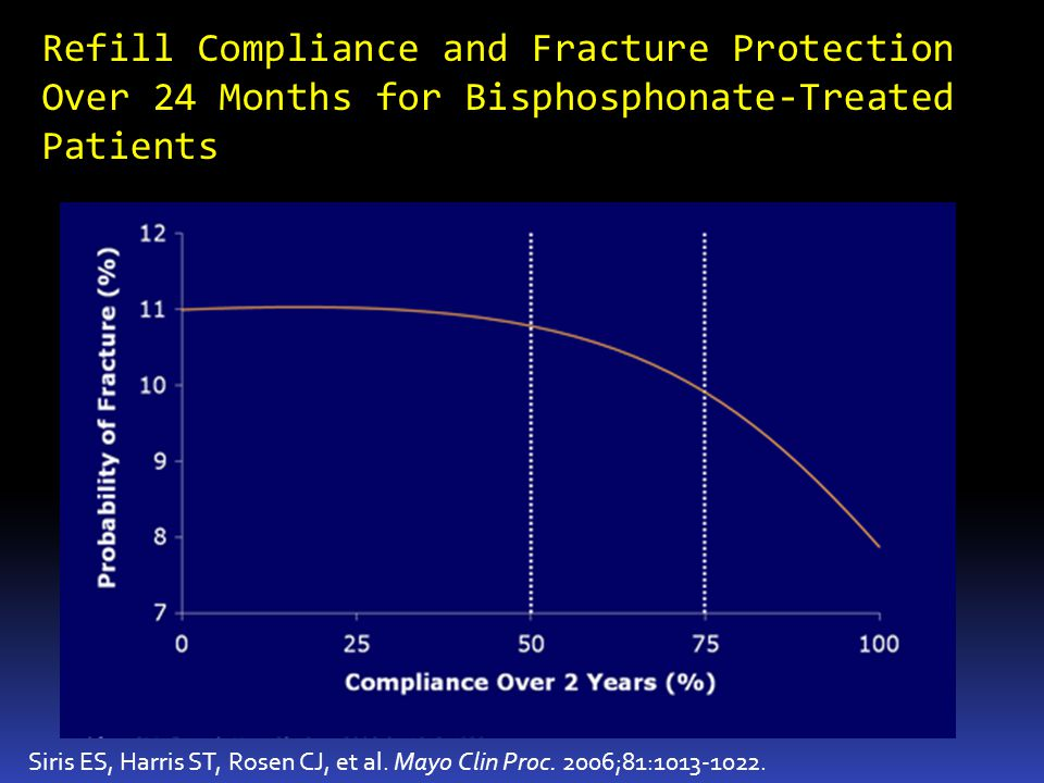 Refill Compliance and Fracture Protection Over 24 Months for Bisphosphonate-Treated Patients