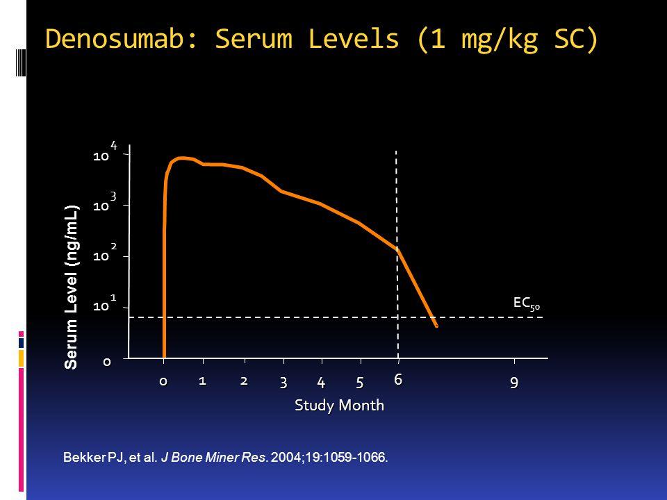 Denosumab: Serum Levels (1 mg/kg SC)