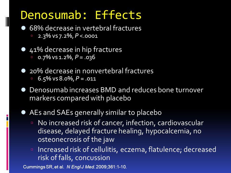 Denosumab: Effects 68% decrease in vertebral fractures