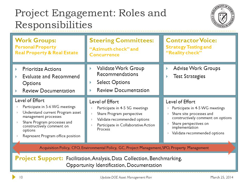 Project Engagement: Roles and Responsibilities