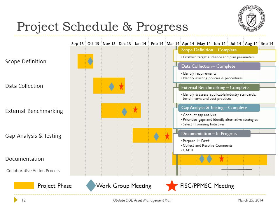 Project Schedule & Progress