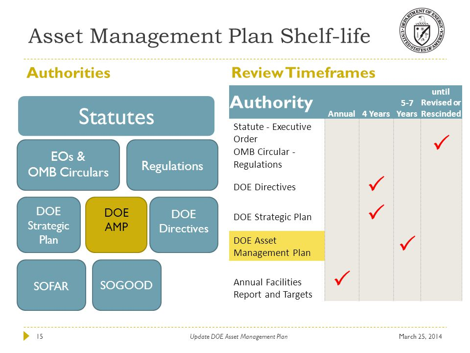 Asset Management Plan Shelf-life