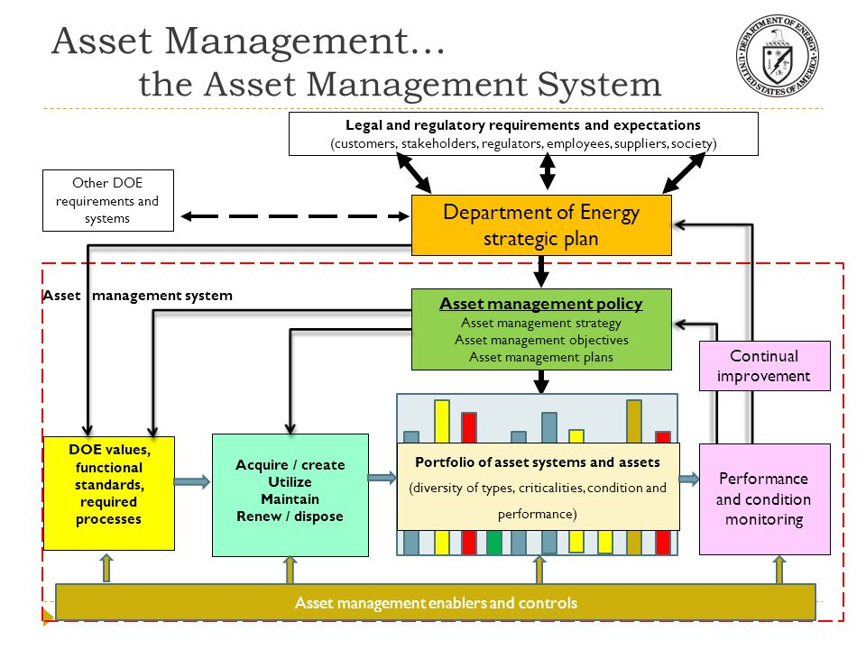 Asset Management… the Asset Management System