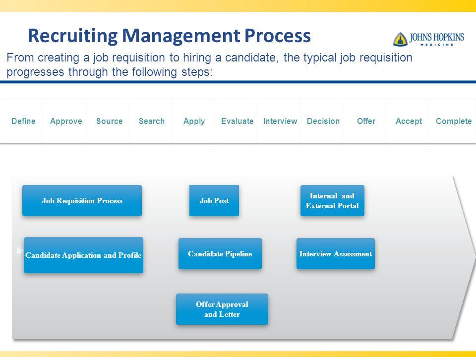 Recruiting Management Process