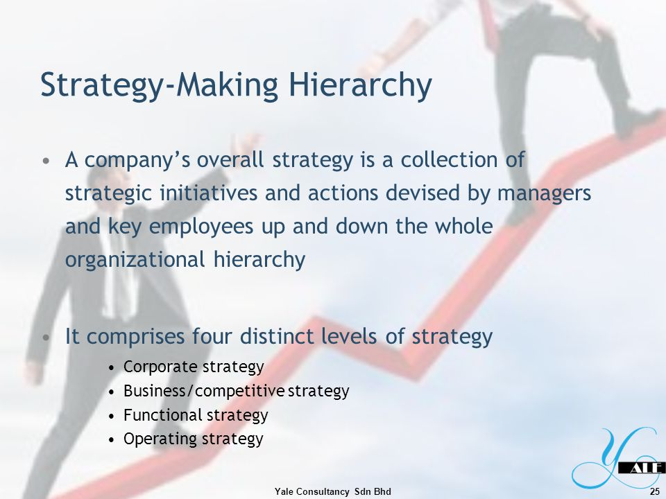 Strategy-Making Hierarchy