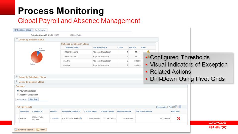 Process Monitoring Global Payroll and Absence Management